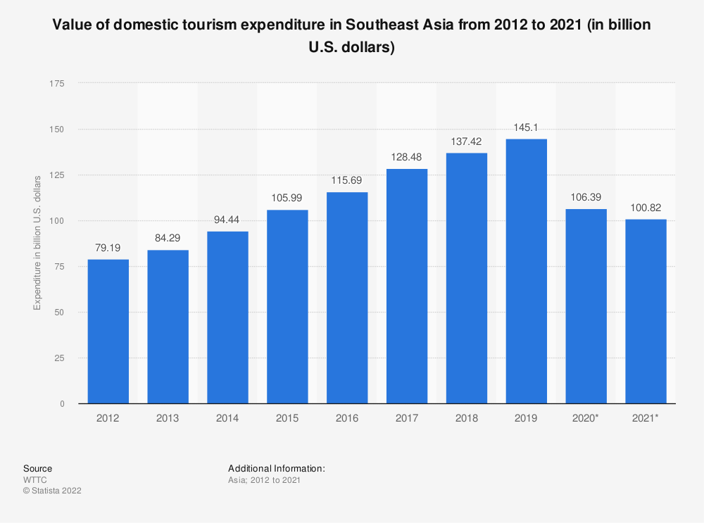 Statistic: Value of domestic tourism expenditure in Southeast Asia from 2010 to 2019 (in billion U.S. dollars) | Statista