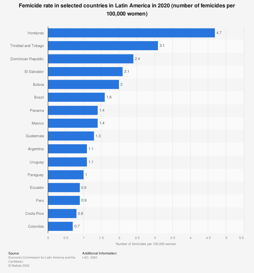 Statistic: Femicide rate in selected countries in Latin America in 2018 (number of femicides per 100,000 women) | Statista