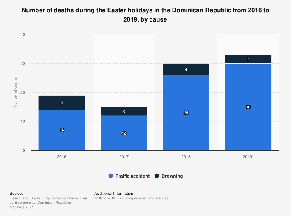 Statistic: Number of deaths during the Easter holidays in the Dominican Republic from 2016 to 2019, by cause | Statista
