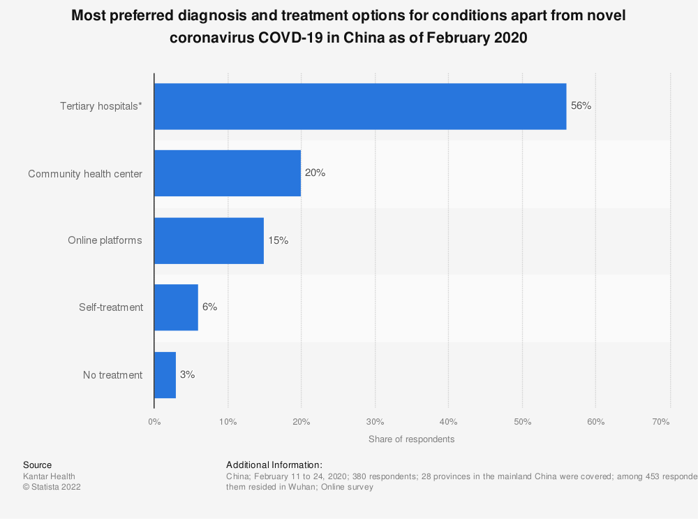 Statistic: Most preferred diagnosis and treatment options for conditions apart from novel coronavirus COVD-19 in China as of February 2020 | Statista