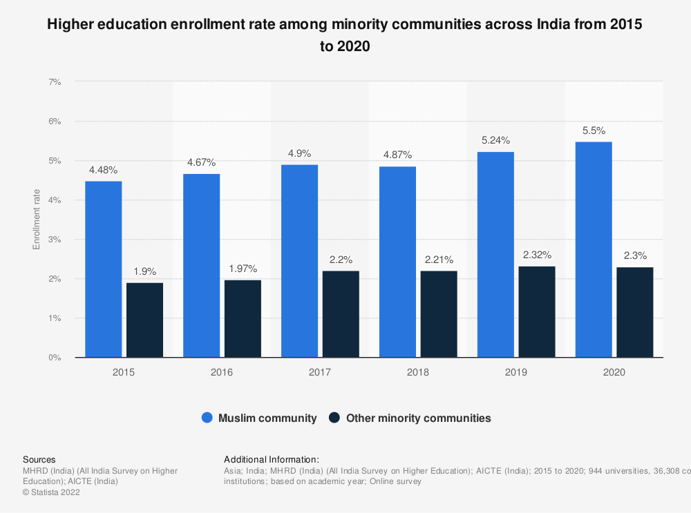 Statistic: Higher education enrollment rate among minority communities across India from 2015 to 2019 | Statista