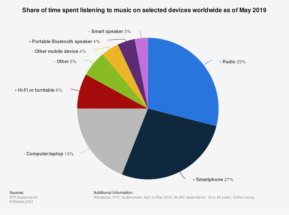 Statistic: Share of time spent listening to music on selected devices worldwide as of May 2019   Statista