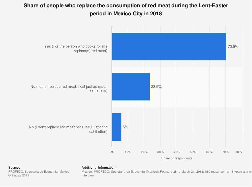 Statistic: Share of people who replace the consumption of red meat during the Lent-Easter period in Mexico City in 2018 | Statista