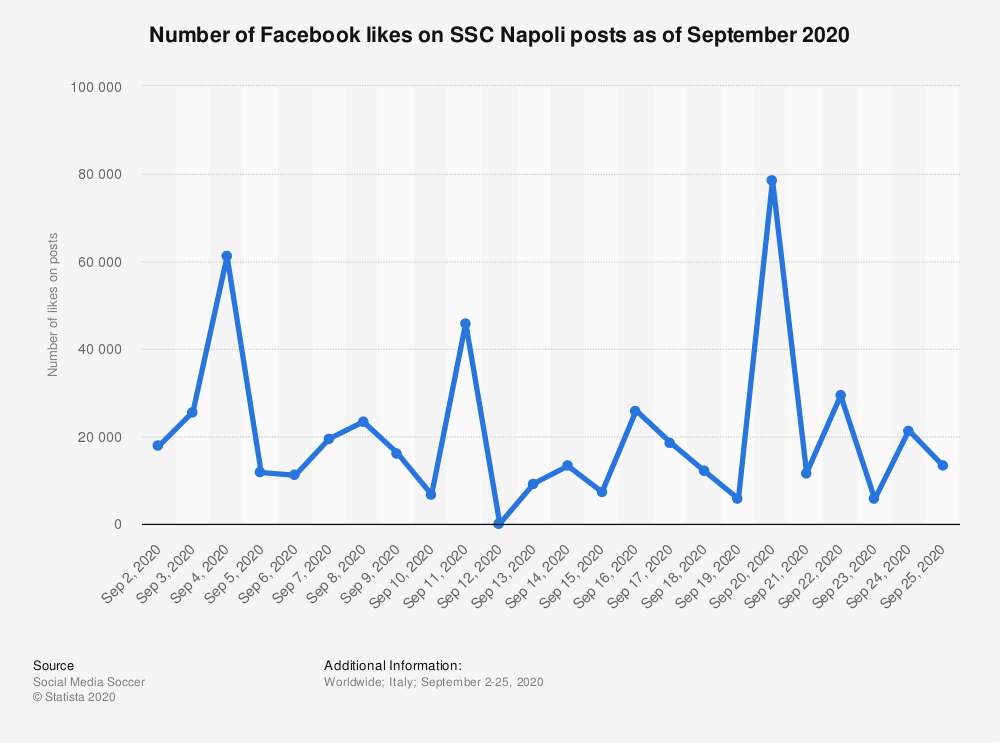 Statistic: Number of Facebook likes on SSC Napoli posts as of September 2020 | Statista