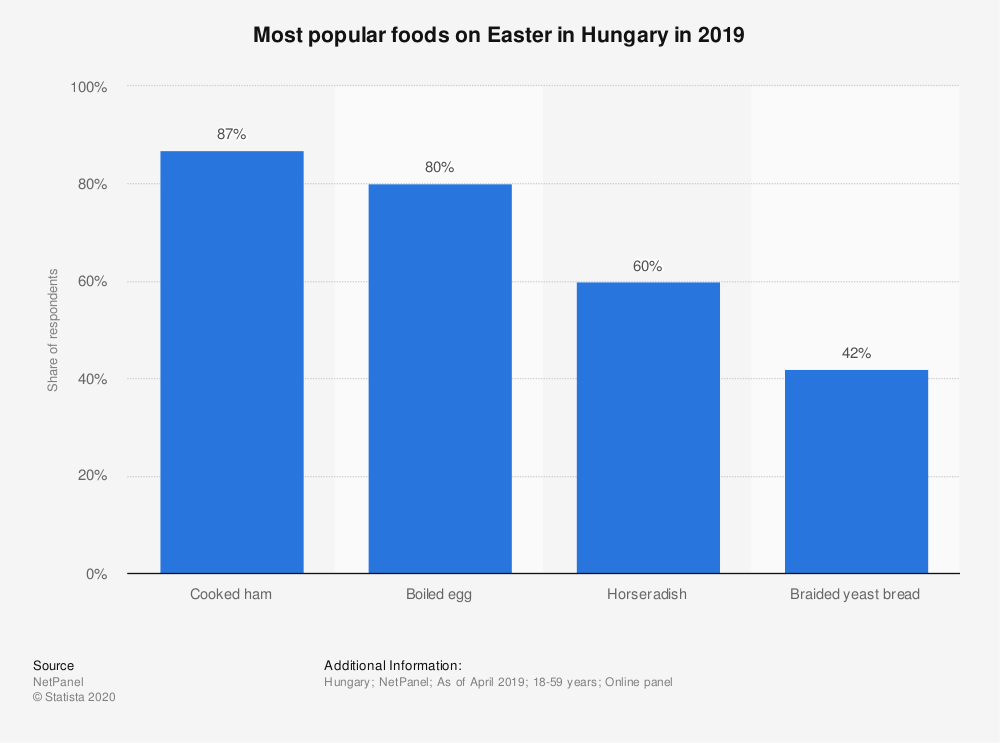 Statistic: Most popular foods on Easter in Hungary in 2019 | Statista
