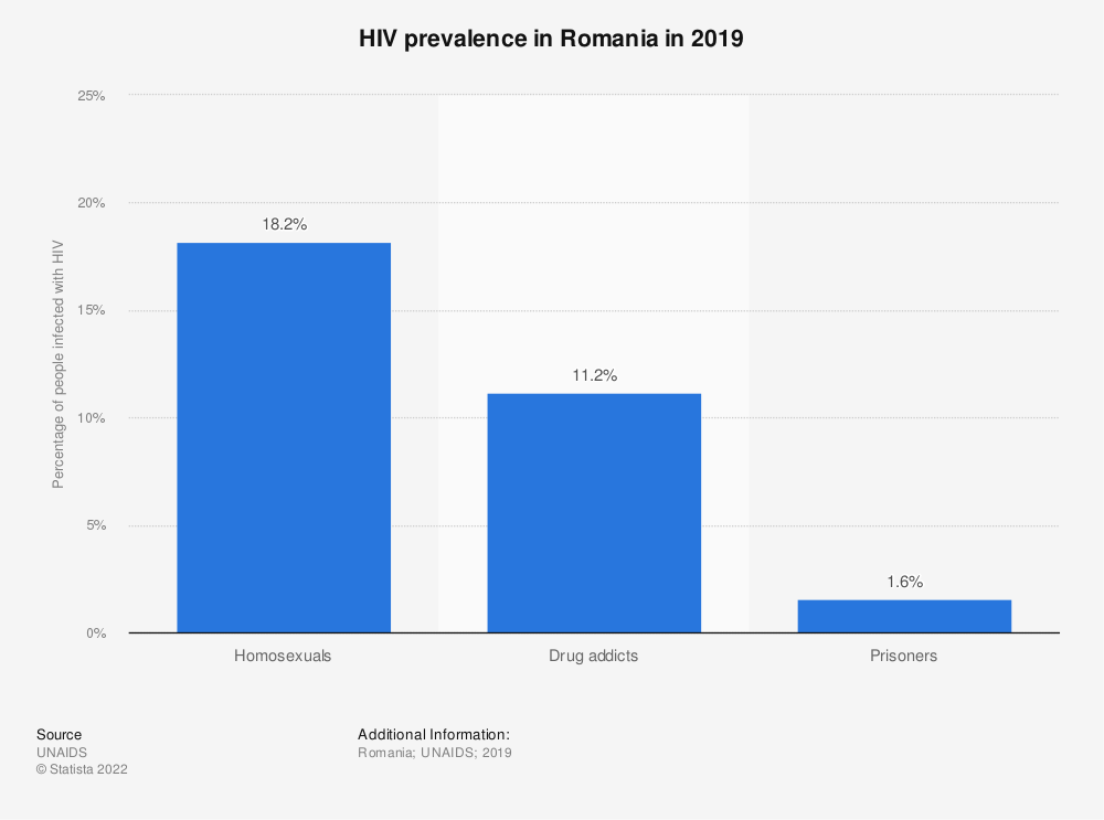 Statistic: HIV prevalence in Romania in 2019 | Statista