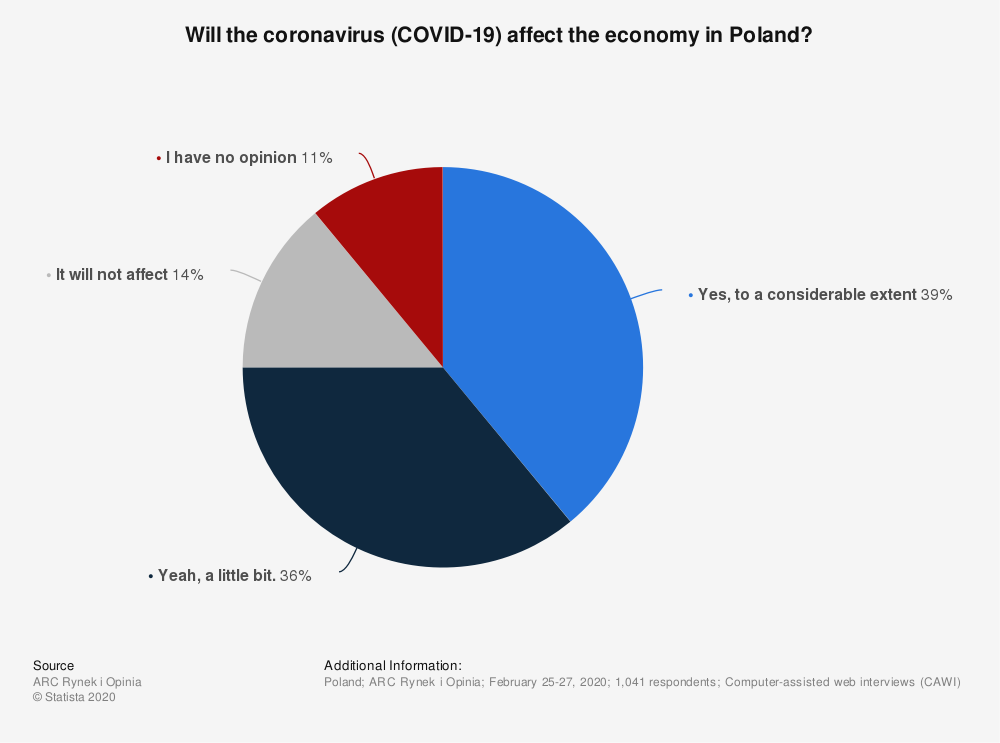 Statistic: Will the coronavirus (COVID-19) affect the economy in Poland? | Statista