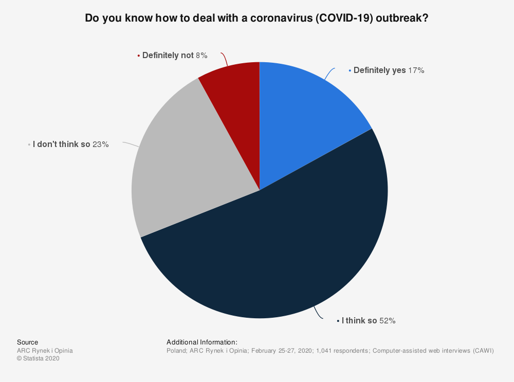 Statistic: Do you know how to deal with a coronavirus (COVID-19) outbreak?   Statista