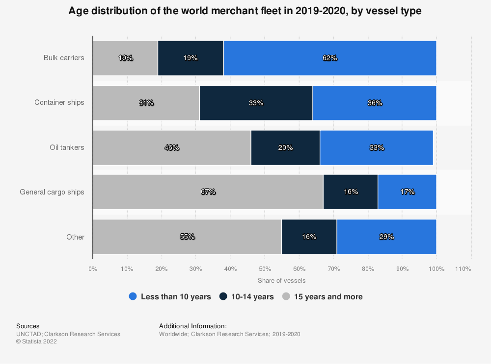 Statistic: Age distribution of world merchant fleet in 2019-2020, by vessel type | Statista