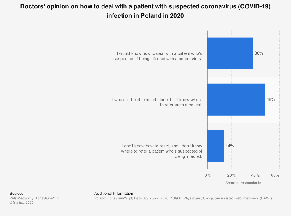 Statistic: Doctors' opinion on how to deal with a patient with suspected coronavirus (COVID-19) infection in Poland in 2020   Statista