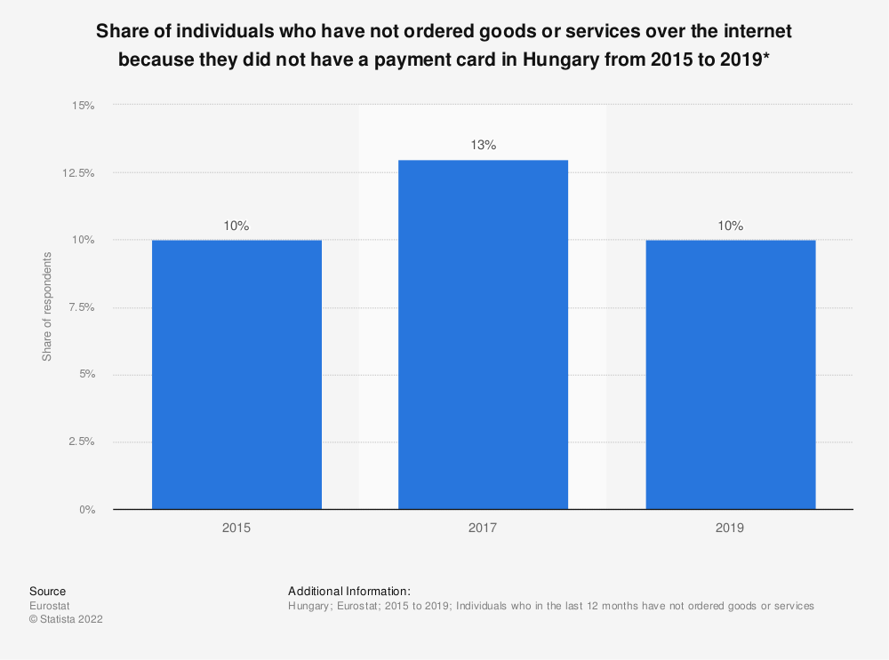Statistic: Share of individuals who have not ordered goods or services over the internet because they did not have a payment card in Hungary from 2015 to 2019* | Statista