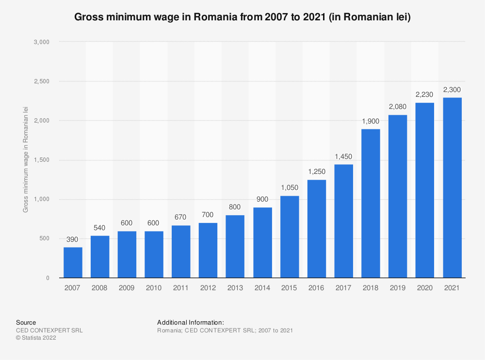 Statistic: Gross minimum wage in Romania from 2007 to 2021 (in Romanian lei)   Statista