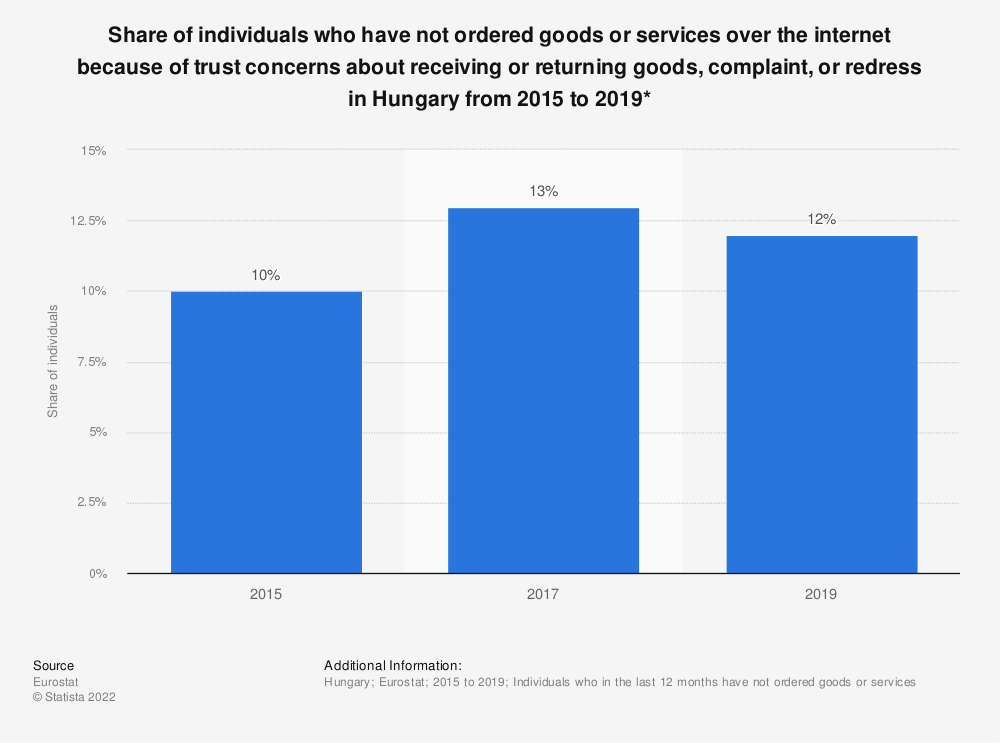 Statistic: Share of individuals who have not ordered goods or services over the internet because of trust concerns about receiving or returning goods, complaint, or redress in Hungary from 2015 to 2019*  | Statista