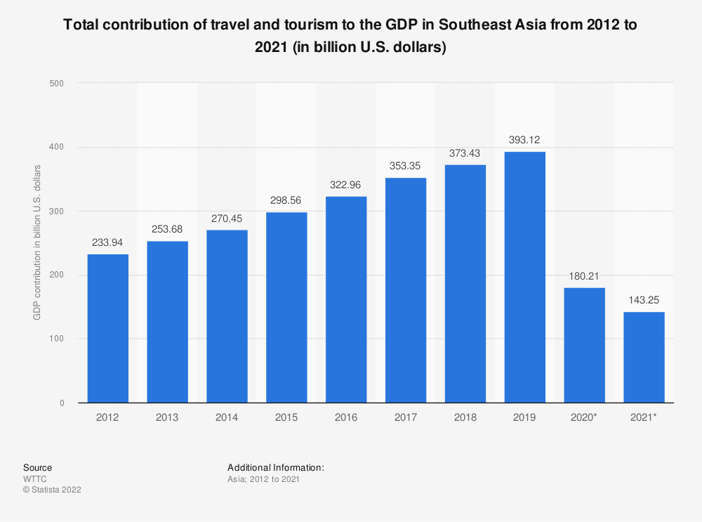 Statistic: Total contribution of travel and tourism to the GDP in Southeast Asia from 2010 to 2019 (in billion U.S. dollars) | Statista