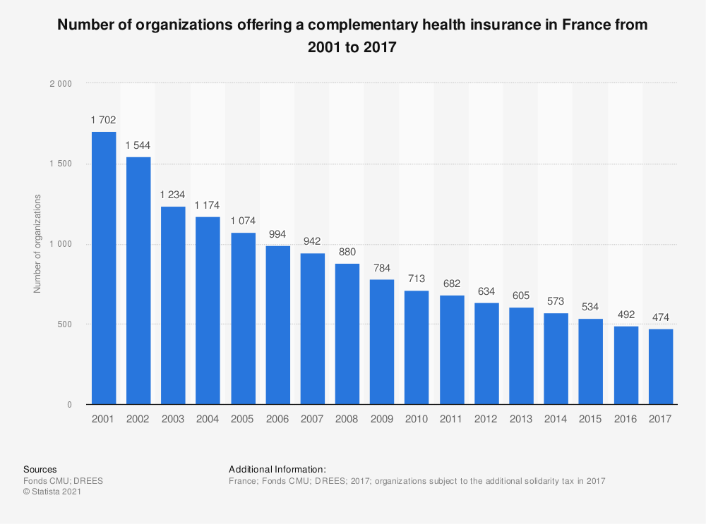 Statistic: Number of organizations offering a complementary health insurance in France from 2001 to 2017 | Statista
