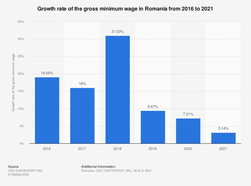 Statistic: Growth rate of the gross minimum wage in Romania from 2016 to 2021 | Statista