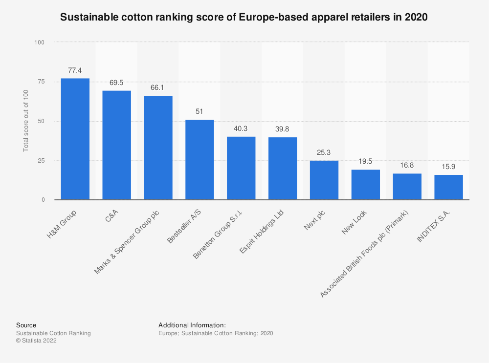 Statistic: Sustainable cotton ranking score of Europe-based apparel retailers in 2020 | Statista