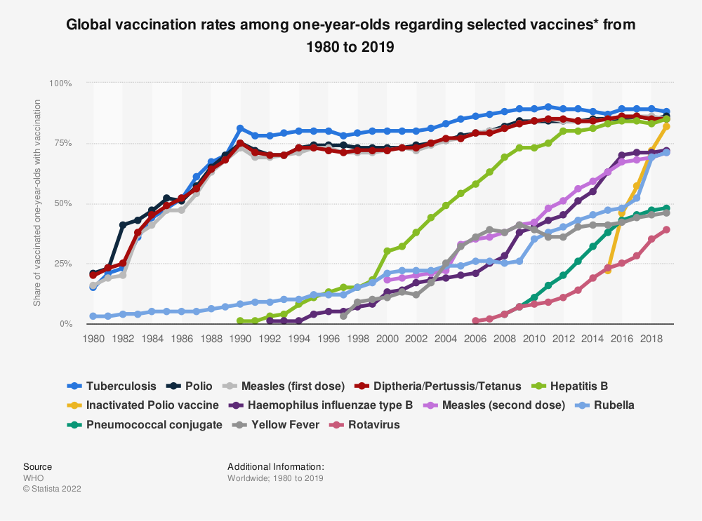 Statistic: Global vaccination rates among one-year-olds regarding selected vaccines* from 1980 to 2019 | Statista