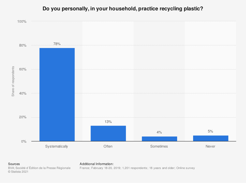 Statistic: Do you personally, in your household, practice recycling plastic? | Statista