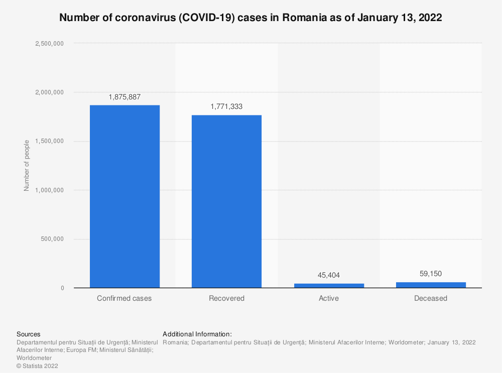 Statistic: Number of coronavirus (COVID-19) cases in Romania as of June 14, 2021 | Statista