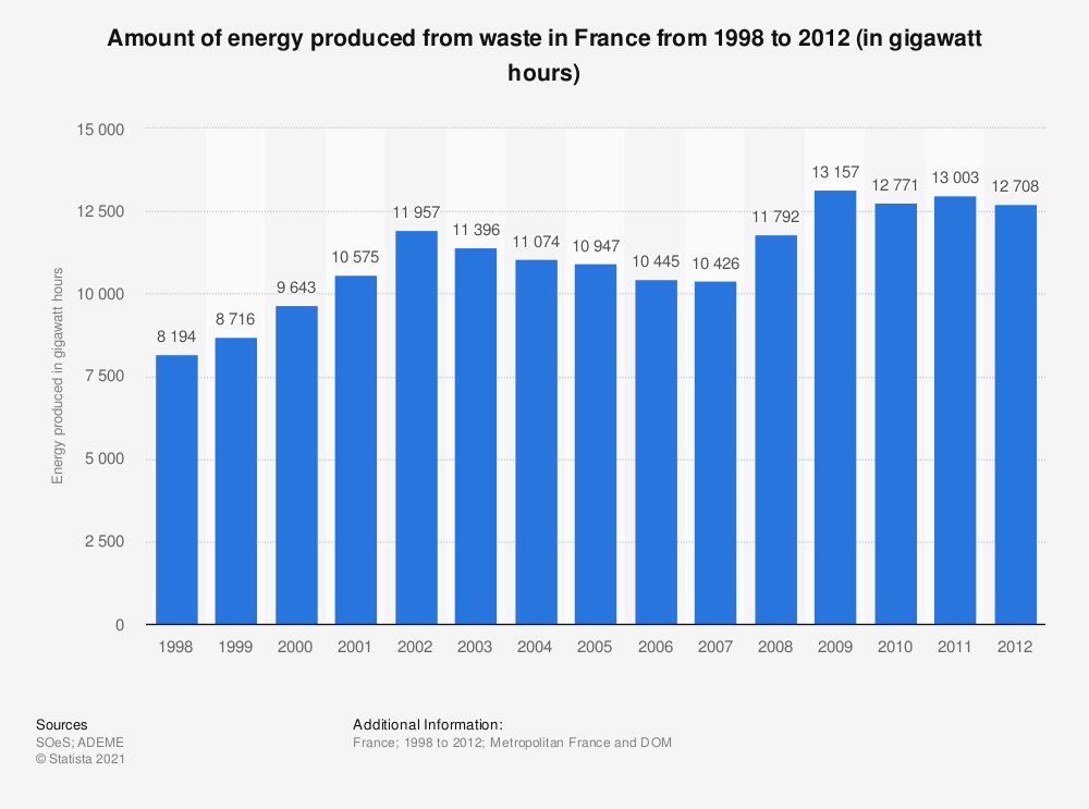Statistic: Amount of energy produced from waste in France from 1998 to 2012 (in gigawatt hours) | Statista