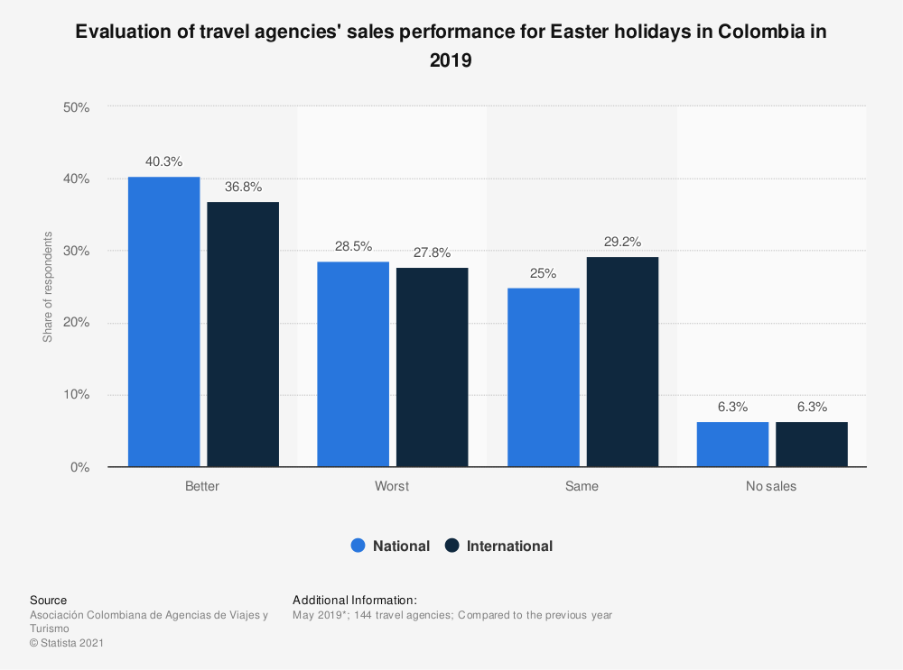 Statistic: Evaluation of travel agencies' sales performance for Easter holidays in Colombia in 2019    Statista