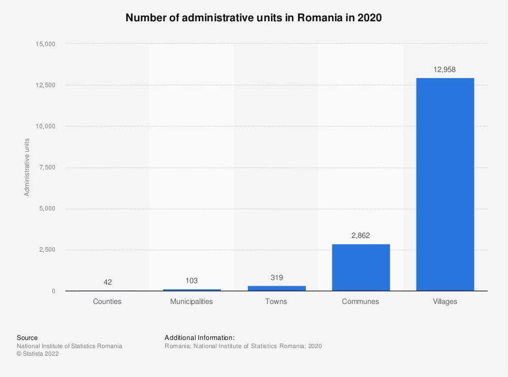 Statistic: Number of administrative units in Romania in 2019* | Statista
