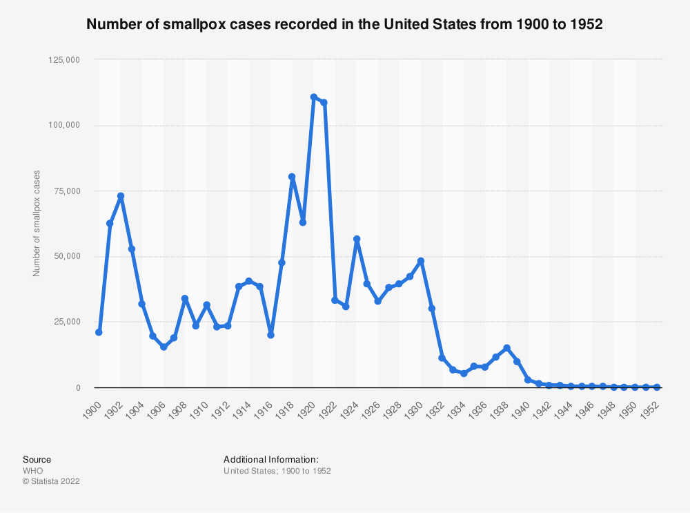 Statistic: Number of smallpox cases recorded in the United States from 1900 to 1952 | Statista