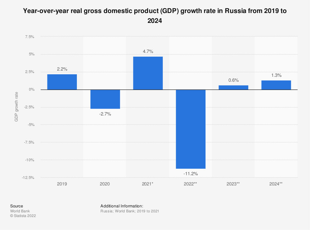Statistic: Year-over-year real gross domestic product (GDP) growth rate in Russia in 2020 with a forecast until 2022 | Statista