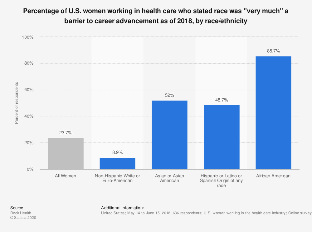 """Statistic: Percentage of U.S. women working in health care who stated race was """"very much"""" a barrier to career advancement as of 2018, by race/ethnicity 