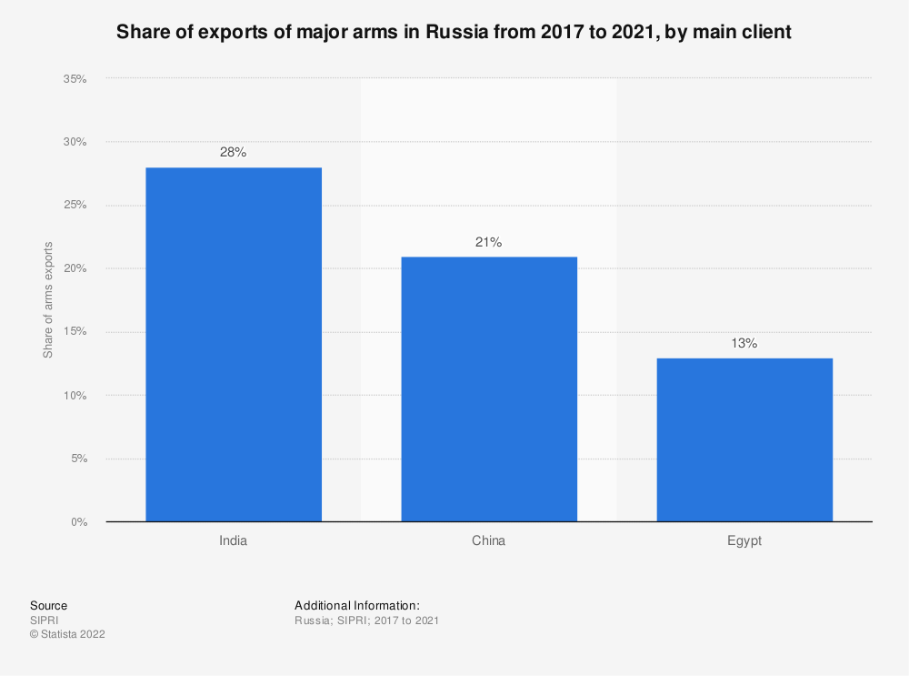 Statistic: Share of exports of major arms in Russia from 2014 to 2020, by main client  | Statista