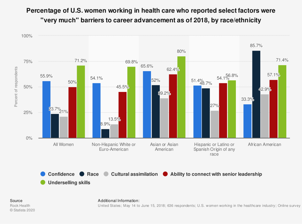 """Statistic: Percentage of U.S. women working in health care who reported select factors were """"very much"""" barriers to career advancement as of 2018, by race/ethnicity  