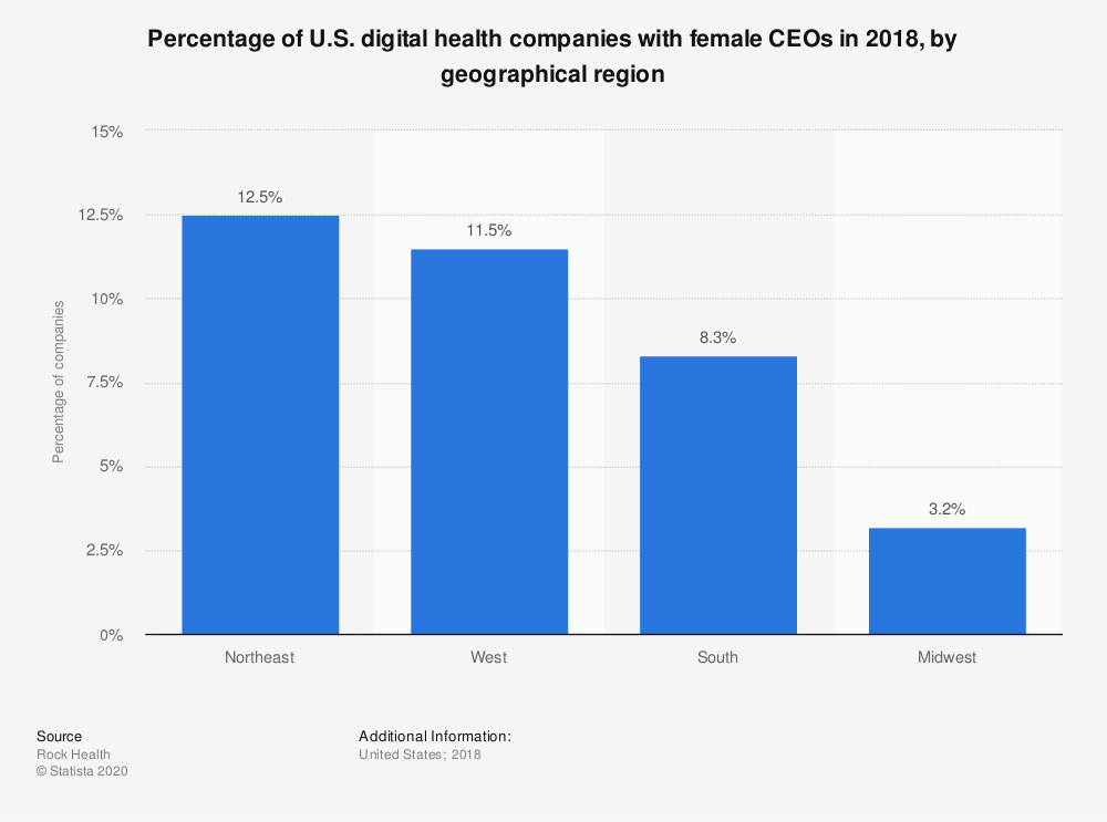 Statistic: Percentage of U.S. digital health companies with female CEOs in 2018, by geographical region | Statista