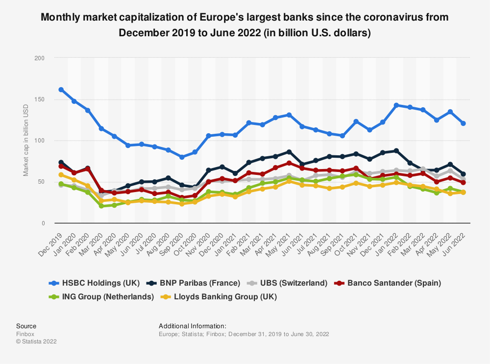 Statistic: Monthly market capitalization of Europe's largest banks since the Coronavirus from December 2019 to March 2021 (in billion U.S. dollars) | Statista