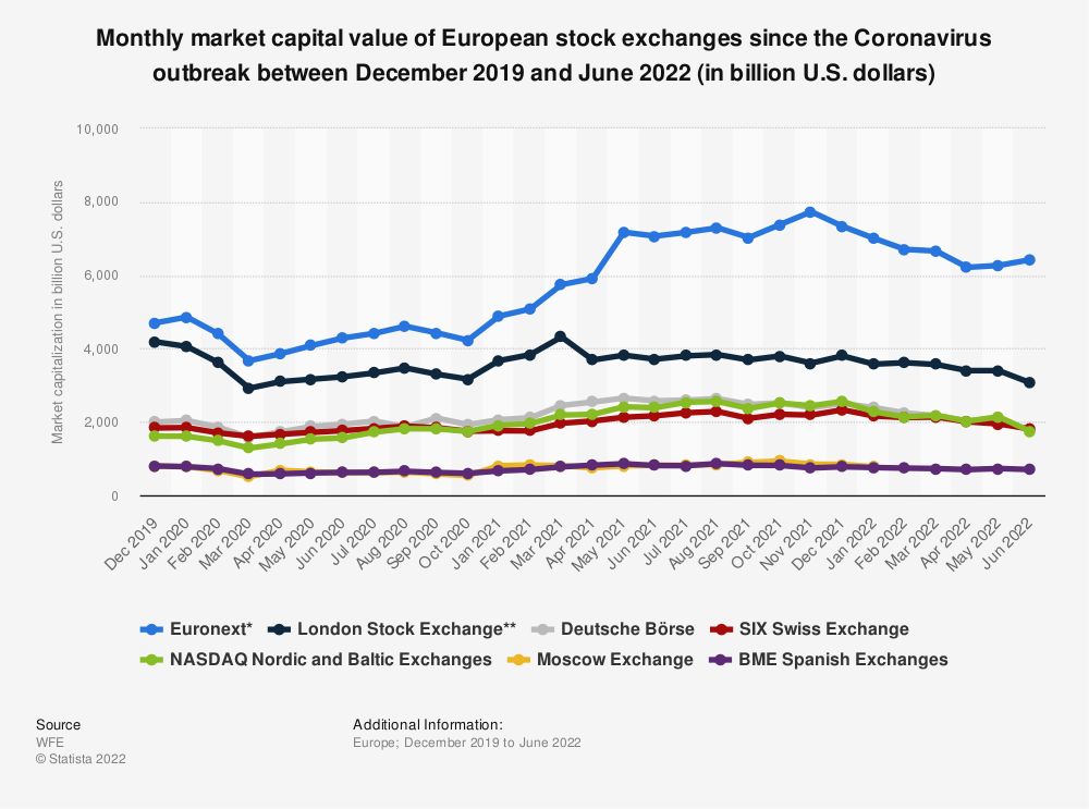 Statistic: Monthly market capital value of European stock exchanges since the Coronavirus outbreak in December 2019 and March 2020 (in billion U.S. dollars) | Statista