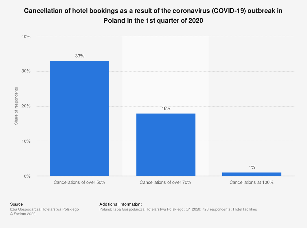 Statistic: Cancellation of hotel bookings as a result of the coronavirus (COVID-19) outbreak in Poland in the 1st quarter of 2020 | Statista