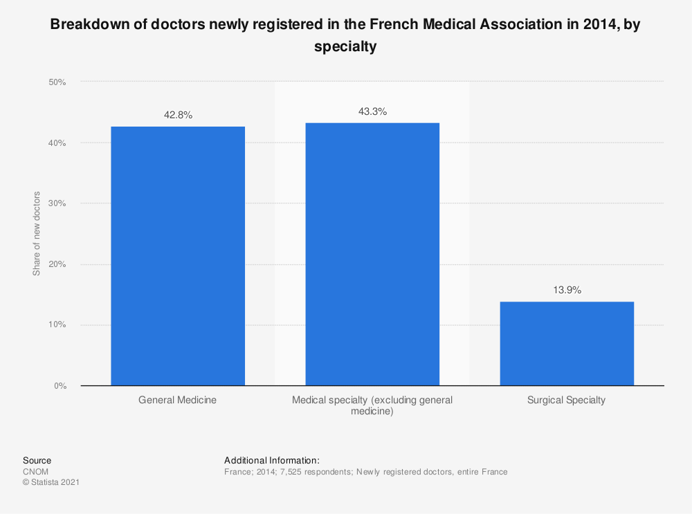 Statistic: Breakdown of doctors newly registered in the French Medical Association in 2014, by specialty | Statista