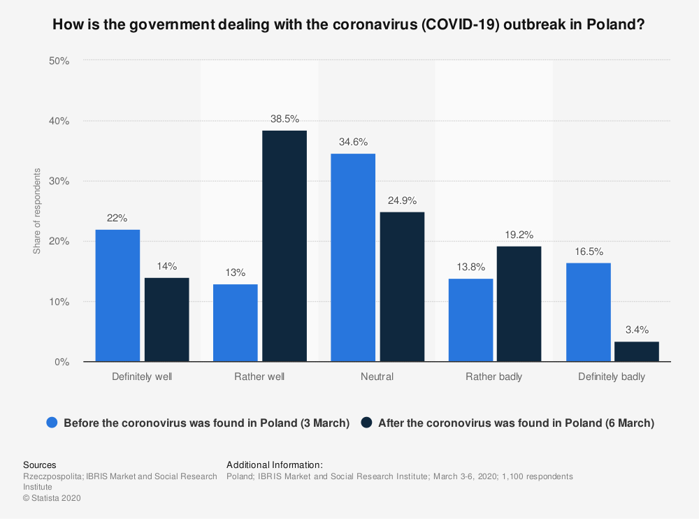 Statistic: How is the government dealing with the coronavirus (COVID-19) outbreak in Poland?   Statista
