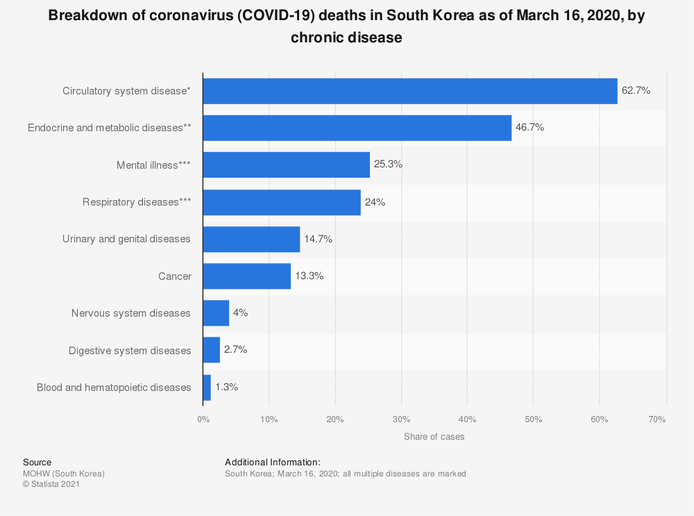 Statistic: Breakdown of coronavirus (COVID-19) deaths in South Korea as of March 16, 2020, by chronic disease | Statista