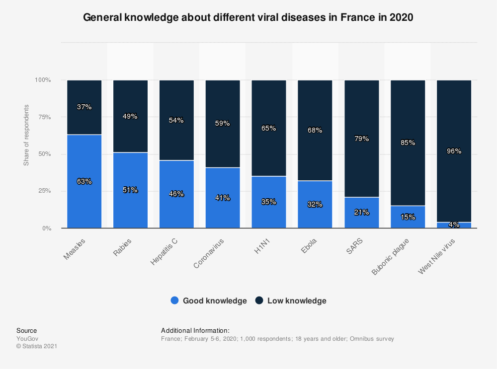 Statistic: General knowledge about different viral diseases in France in 2020 | Statista