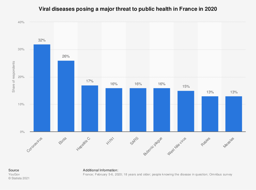 Statistic: Viral diseases posing a major threat to public health in France in 2020 | Statista