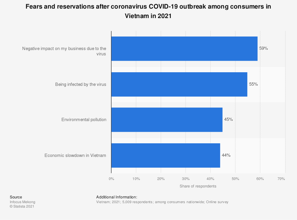 Statistic: Fears and reservations after coronavirus COVID-19 outbreak among consumers in Vietnam in 2020 | Statista
