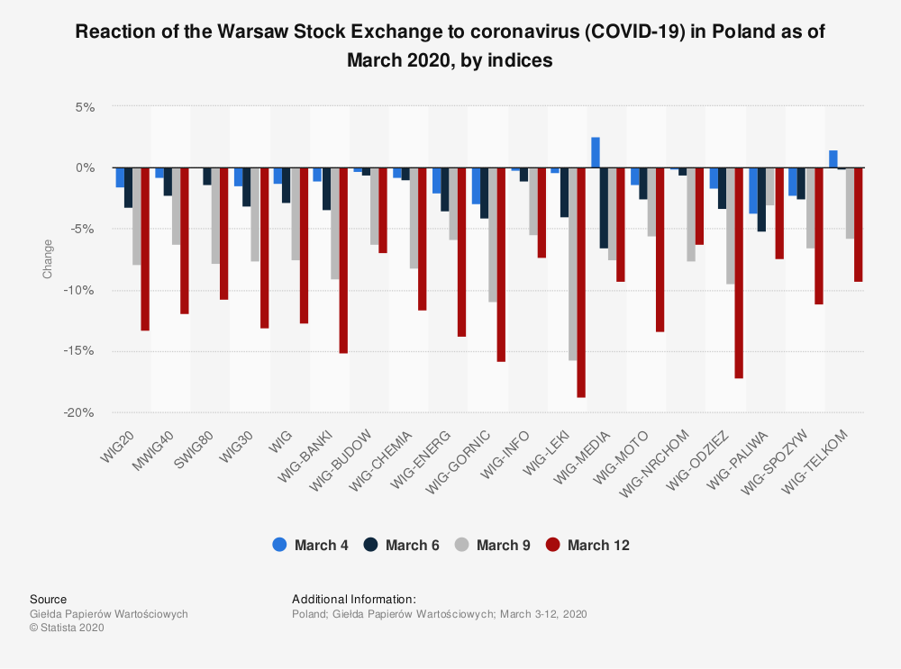 Statistic: Reaction of the Warsaw Stock Exchange to coronavirus (COVID-19) in Poland as of March 2020, by indices   Statista