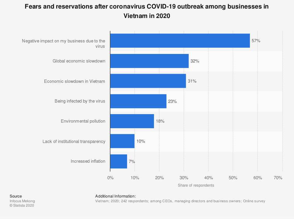 Statistic: Fears and reservations after coronavirus COVID-19 outbreak among businesses in Vietnam in 2020 | Statista