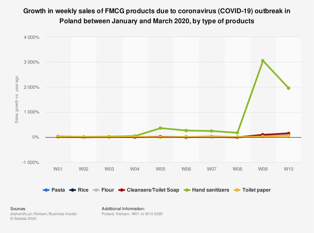 Statistic: Growth in sales of FMCG products due to coronavirus (COVID-19) outbreak in Poland between February and March 2020, by type of products | Statista