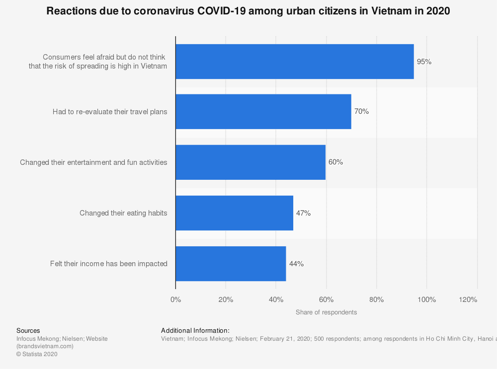Statistic: Reactions due to coronavirus COVID-19 among urban citizens in Vietnam in 2020 | Statista