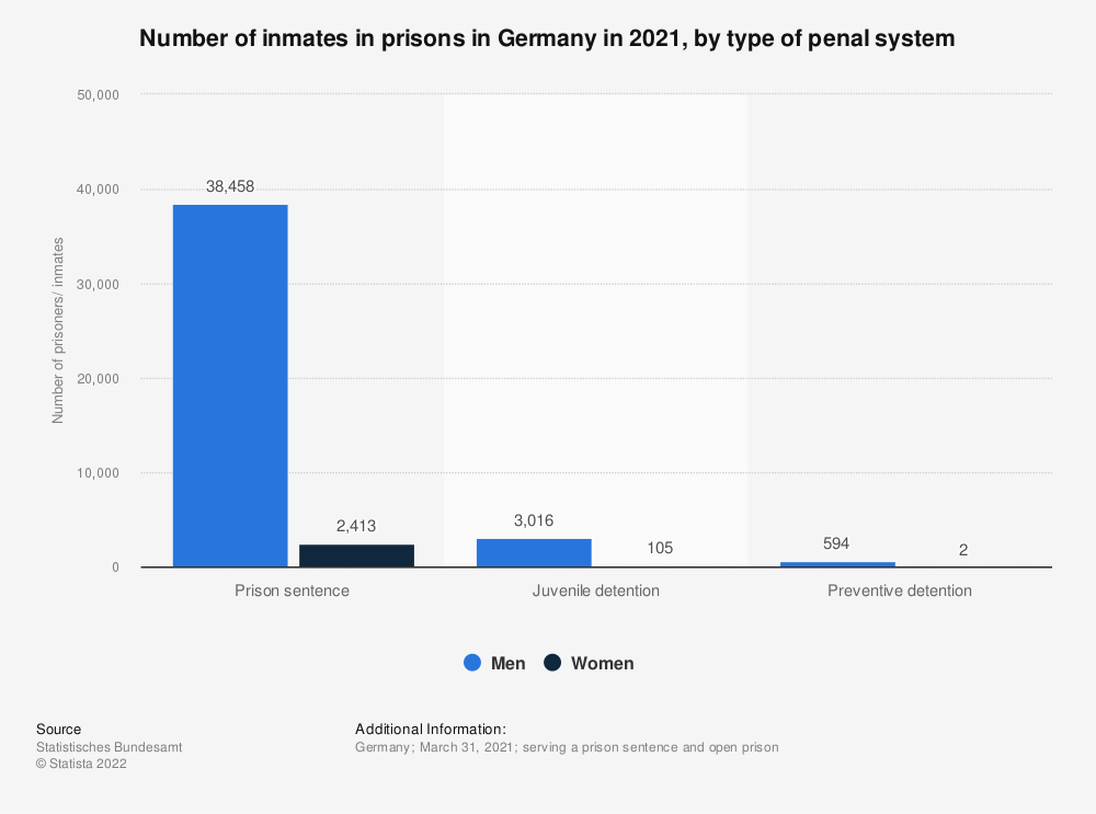 Statistic: Number of inmates in prisons in Germany in 2020, by type of penal system | Statista