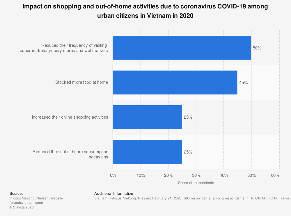 Statistic: Impact on shopping and out-of-home activities due to coronavirus COVID-19 among urban citizens in Vietnam in 2020 | Statista