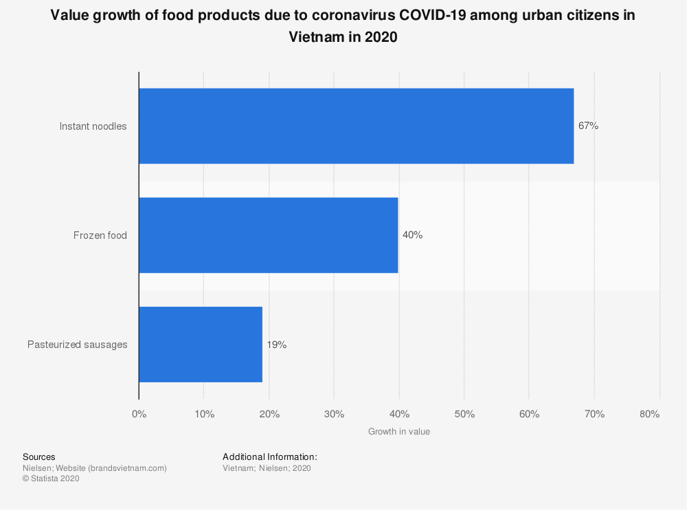 Statistic: Value growth of food products due to coronavirus COVID-19 among urban citizens in Vietnam in 2020 | Statista