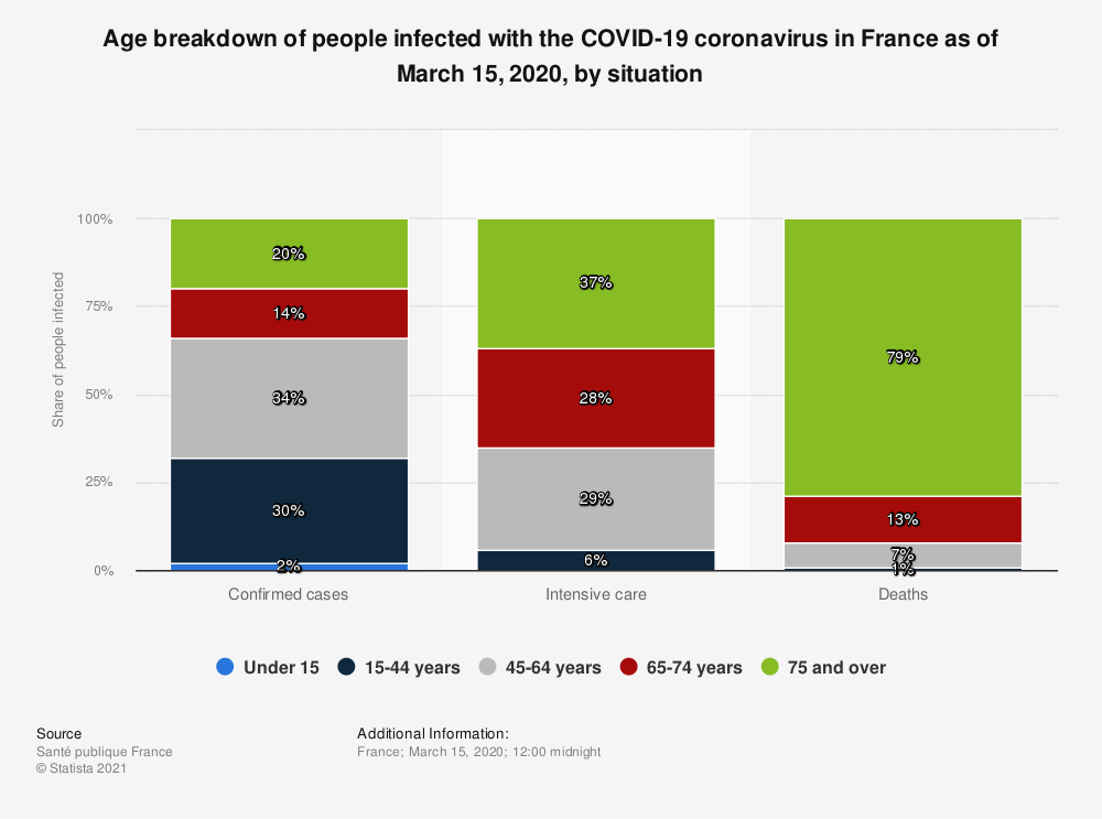 Statistic: Age breakdown of people infected with the COVID-19 coronavirus in France as of March 15, 2020, by situation | Statista